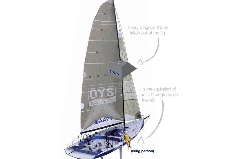 Lightweight Composite Standing Rigging